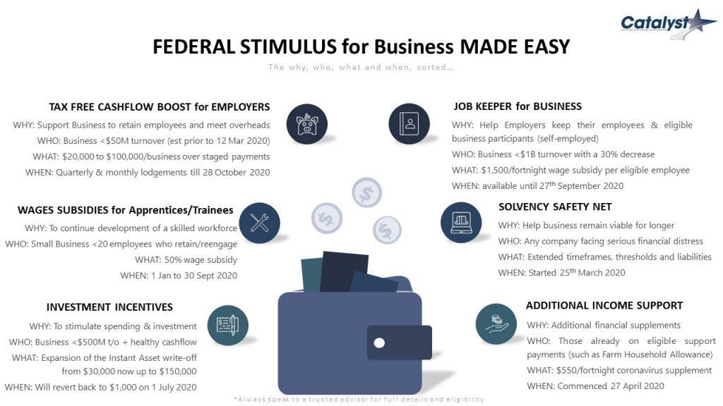 Federal Stimulus Made Easy